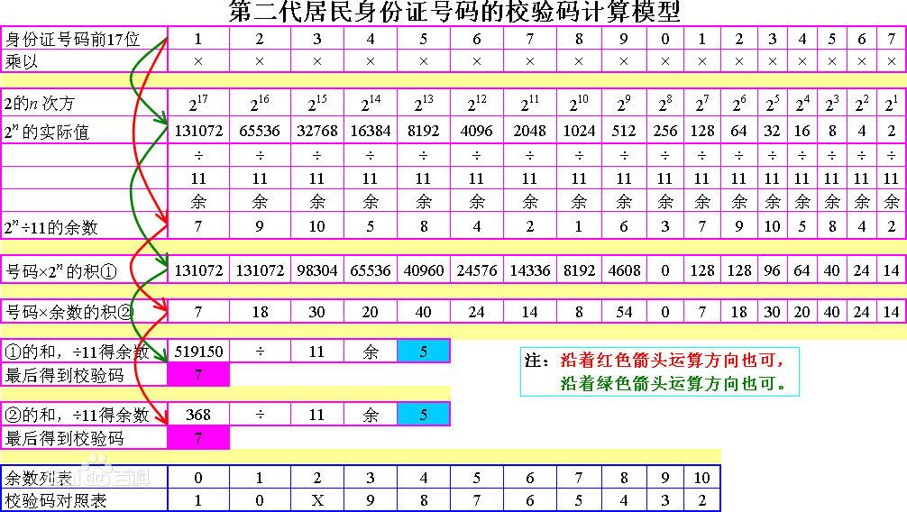 js 精确校验身份证号码|地址编码|出生日期|校验位验证|优化10月份身份校验-Mr.Li's Blog