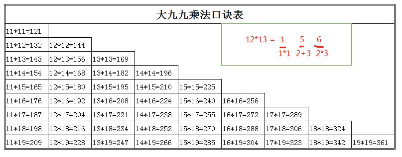 如何提升计算能力-Mr.Li's Blog